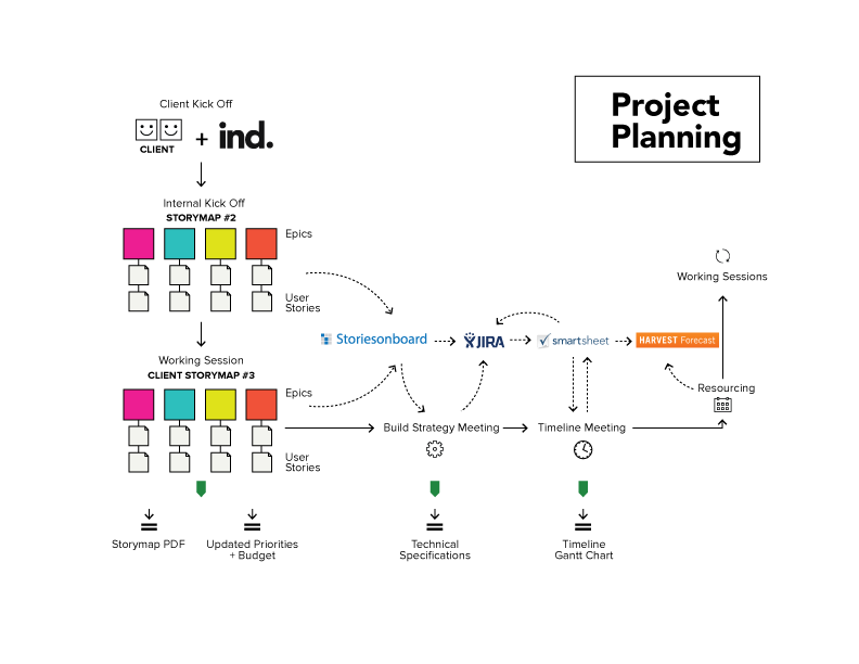 Industrial's process for Planning a project