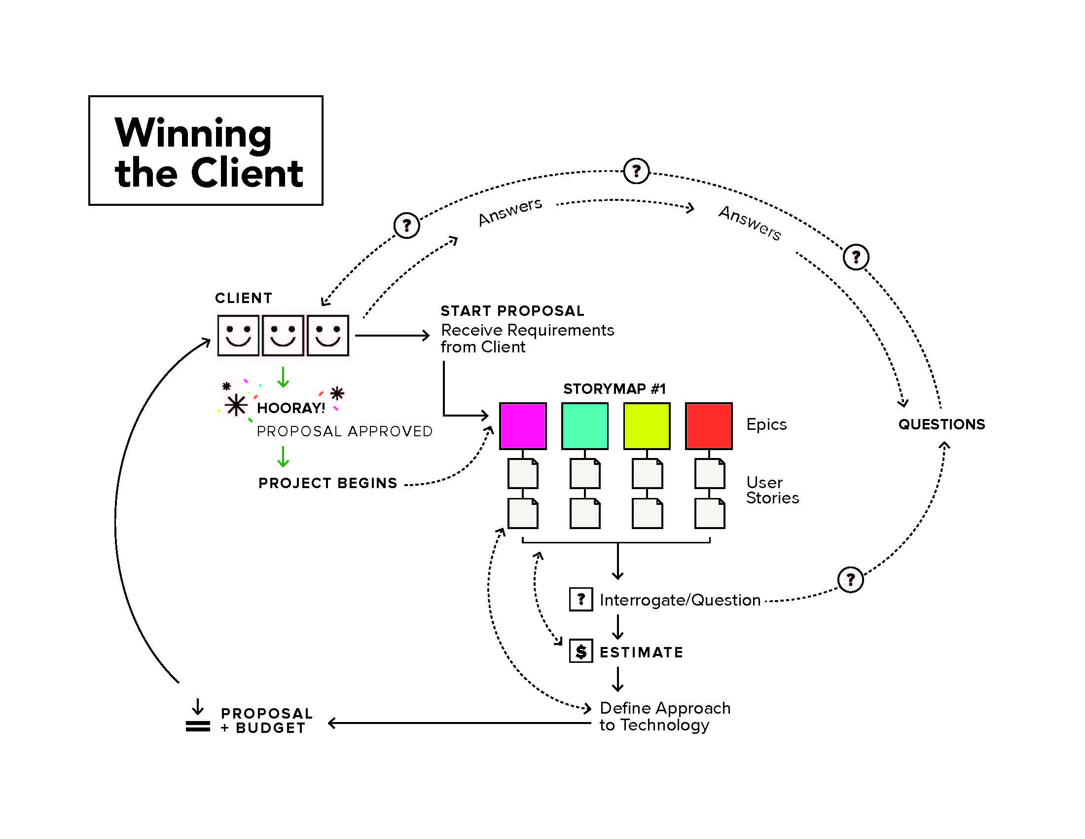 Graphic of Industrial's process for Winning the client